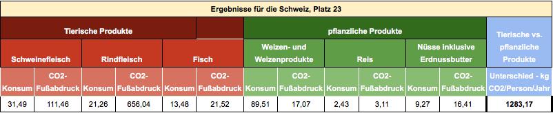 CO2-Fussabdruck Emissionen Weltumwelttag Tag der Umwelt