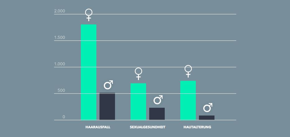 Männergesundheit Presse_Diagramm internationaler Vergleich_GoSpring