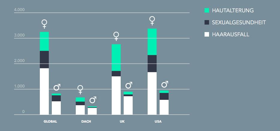 Männergesundheit Presse_Diagramm internationaler Vergleich2_GoSpring